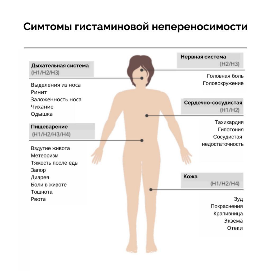 Симтомы гистаминовой непереносимости