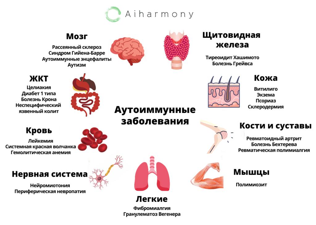 Аутоиммунитет